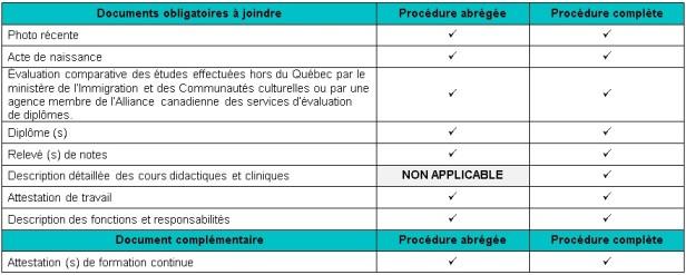 Documents requis ordre professionnel des - Grille d evaluation immigration quebec ...