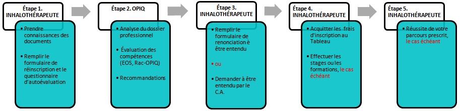OPIQ_ReinscriptionPlus3ans_Diagramme